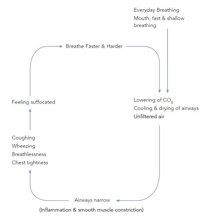 astma en buteyko