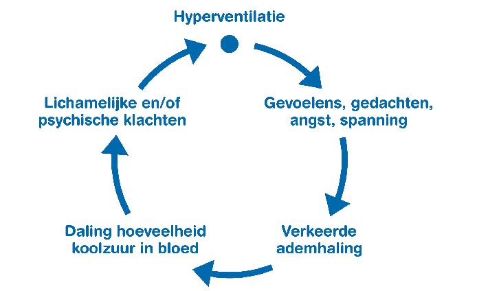 chronische hyperventilatie cirkel